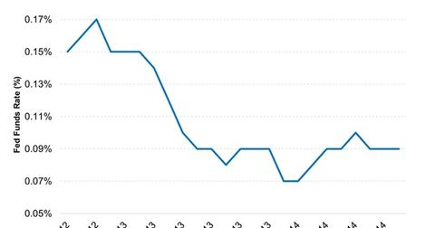 uploads/2014/09/Federal-Funds-Rate-at-near-zero-levels-2014-09-241.jpg
