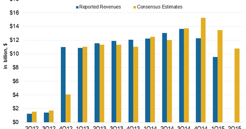 uploads/2015/07/Revenue-Estimates41.png