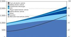 uploads///Passenger Car Fleet Composition By Technology
