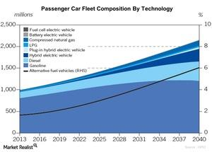 uploads/2016/01/Passenger-Car-Fleet-Composition-By-Technology-2016-01-031.jpg