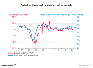 uploads/2015/01/Part11_Jan_Global-air-travel-and-Business-confidence-index1.png