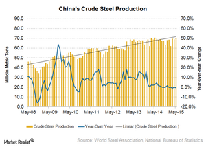 uploads/2015/06/China-steel-production21.png