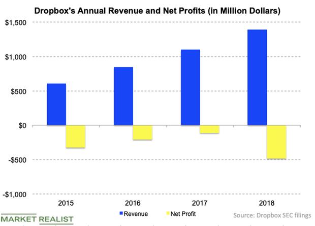 uploads///DBX rev and profit