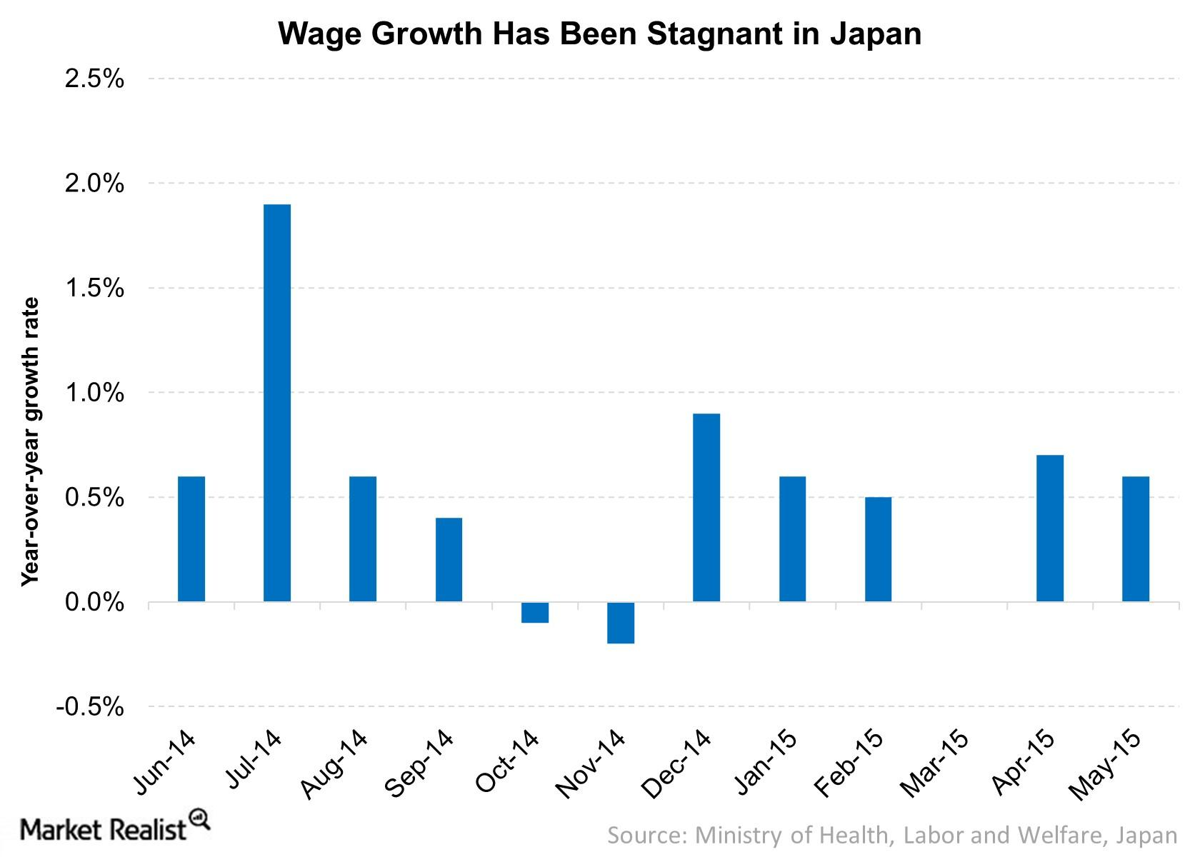 uploads///Wage Growth Has Been Stagnant in Japan