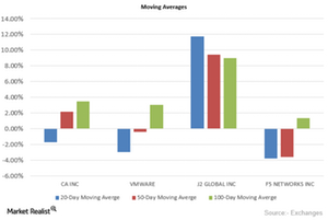 uploads/2015/10/CA-Moving-Averages1.png
