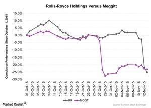 uploads///Rolls Royce Holdings versus Meggitt