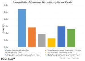 uploads///Sharpe Ratio of Consumer Discretionary Mutual Funds