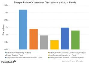 uploads/2015/11/Sharpe-Ratio-of-Consumer-Discretionary-Mutual-Funds-2015-11-131.jpg