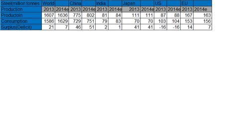 uploads/2014/07/overcapacity.png