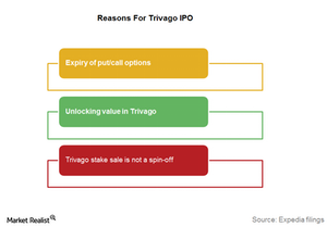 uploads///Reasons for trivago ipo