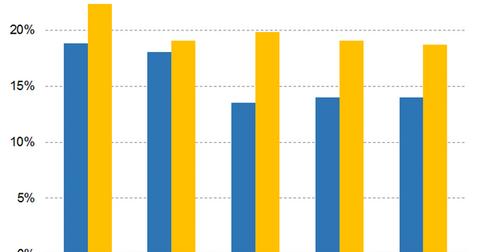 uploads/2019/03/Graph-5-2-1.png