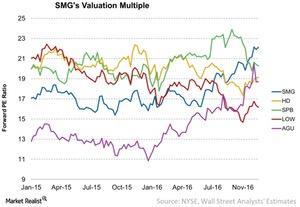 uploads/2016/12/SMGs-Valuation-Multiple-2016-12-26-1.jpg