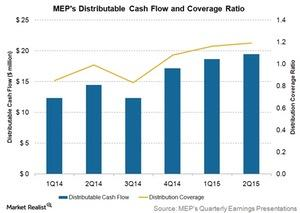 uploads///meps distributable cash flows