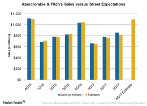 uploads///ANF Sales VS Street