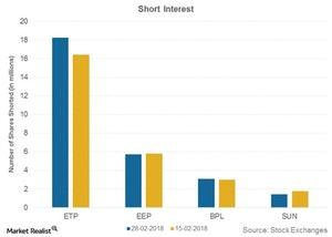 uploads///short interest