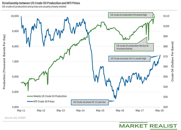 uploads///crude oil production
