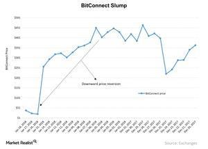 uploads/2018/01/BitConnect-Slump-2018-01-19-1.jpg