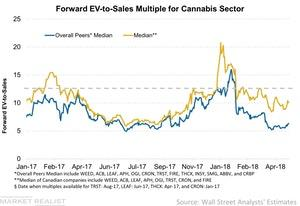 uploads/2018/05/Forward-EV-to-Sales-Multiple-for-Cannabis-Sector-2018-05-13-1.jpg