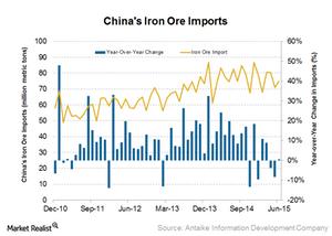 uploads/2015/07/Iron-ore-imports-China21.png