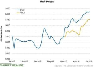 uploads/2018/10/MAP-Prices-2018-10-14-1.jpg