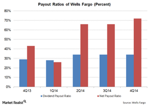 uploads/// Payout ratios