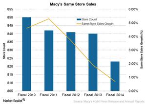 uploads/2015/03/Same-Store-Sales21.png