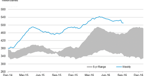 uploads/2016/09/us-crude-oil-stocks-7-1.png