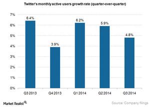 uploads///Twitter MAU growth