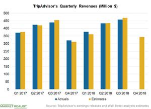 uploads/2018/11/Chart-3-Revenues-1.png