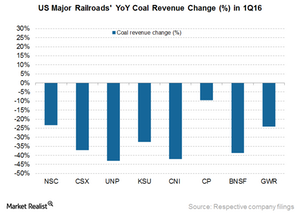 uploads/2016/05/Coal-revenue1.png