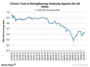 uploads///Chinas Yuan is Strengthening Gradually Against the US Dollar