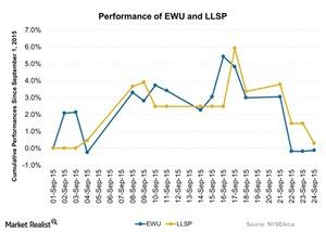 uploads/2015/09/Performance-of-EWU-and-LLSP-2015-09-251.jpg
