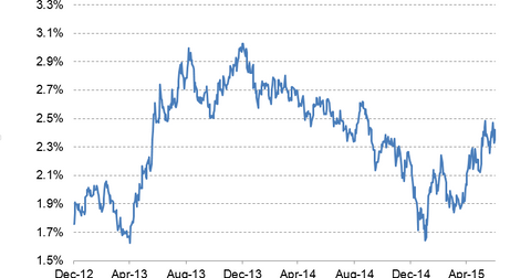 uploads/2015/07/10-year-bond-yield-LT.png