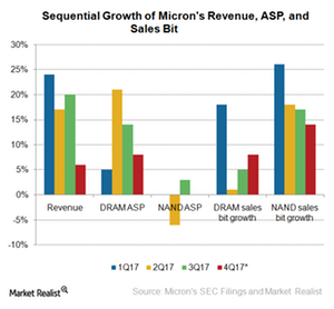 uploads///A_Semiconductors_MU_Revenue ASP sales bit QoQ growth Q