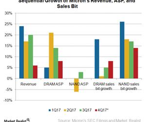 uploads/2017/09/A9_Semiconductors_MU_Revenue-ASP-sales-bit-QoQ-growth-4Q17-1.png