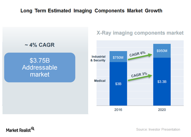 uploads///imaginng components market growth