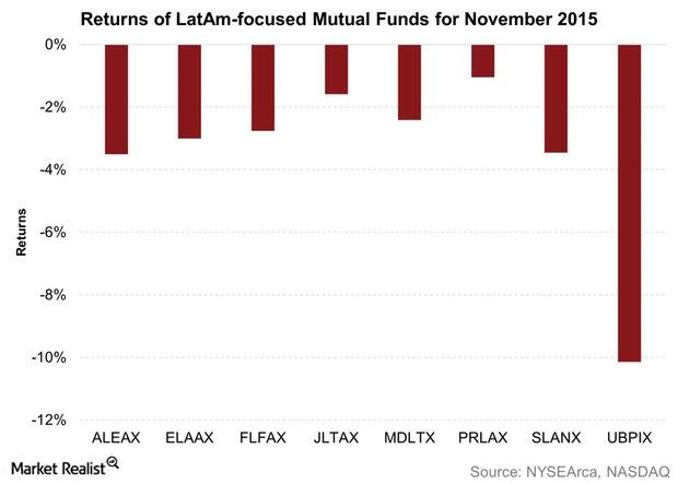 uploads///Returns of LatAm focused Mutual Funds for November