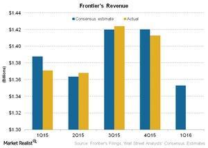 uploads/2016/04/Telecom-Frontiers-Revenue31.jpg