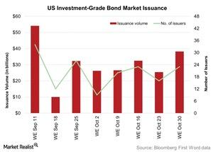 uploads/2015/11/US-Investment-Grade-Bond-Market-Issuance-2015-11-031.jpg