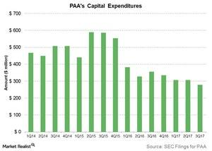 uploads///paas capital expenditures