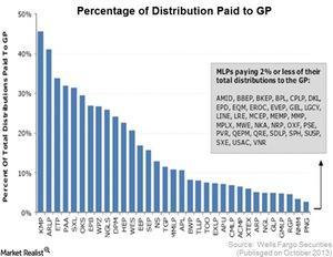 uploads///Percentahe Of Distribution paid to Gp