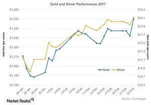uploads/2017/02/Gold-and-Silver-Performance-2017-2017-02-25-1.jpg
