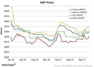uploads/2017/11/DAP-Prices-2017-11-06-1.jpg