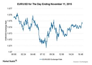 uploads///EUR Nov