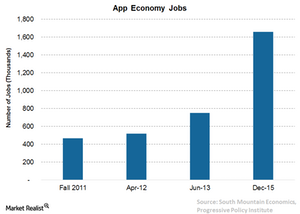 uploads/// App Economy