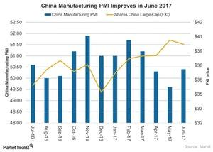 uploads///China Manufacturing PMI Improves in June