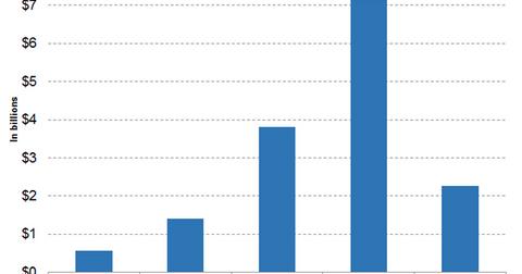 uploads/2019/05/Graph-4-7-1.png