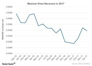 uploads/2017/04/Mexican-Peso-Recovers-in-2017-2017-04-28-1.jpg