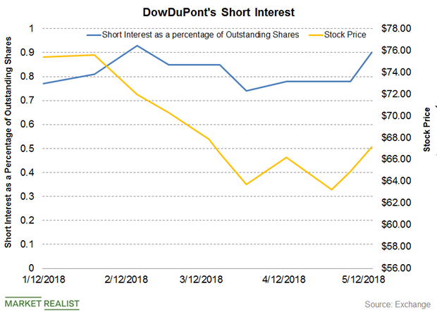 uploads///Part  Short interest