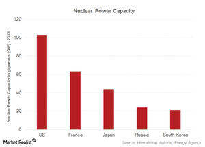 uploads///part  nuclear capacity